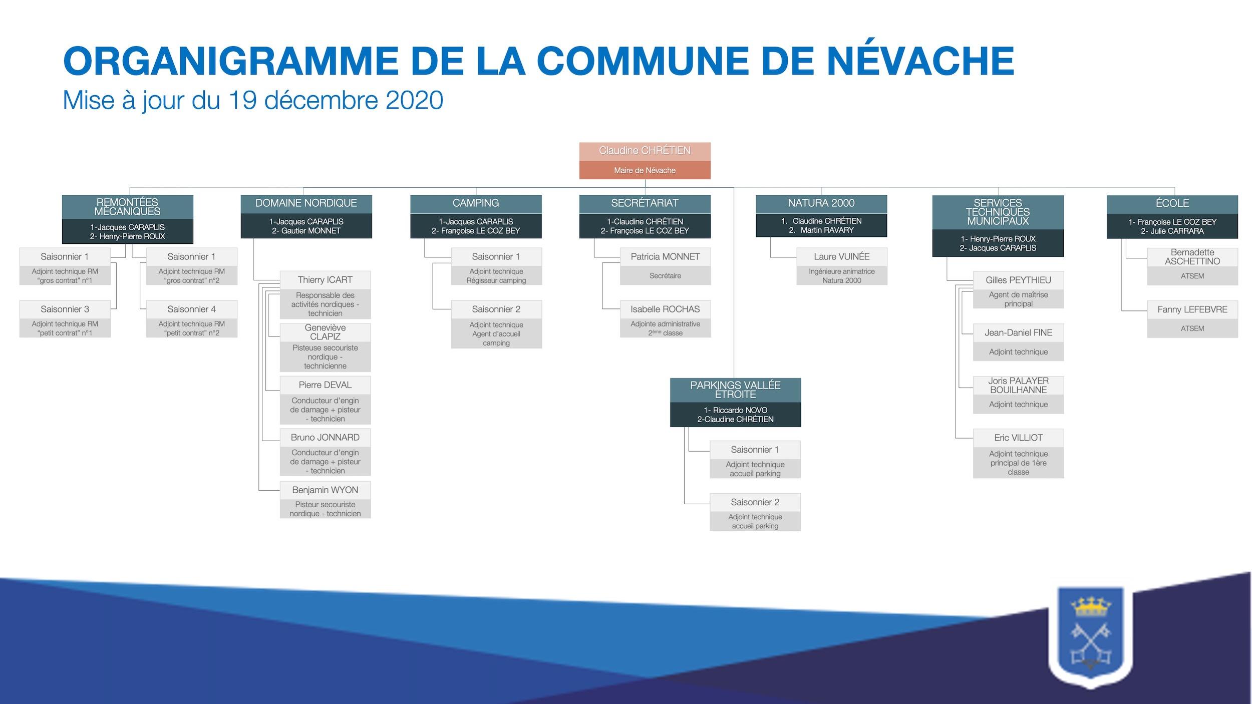 Organigramme des services de la mairie de Névache
