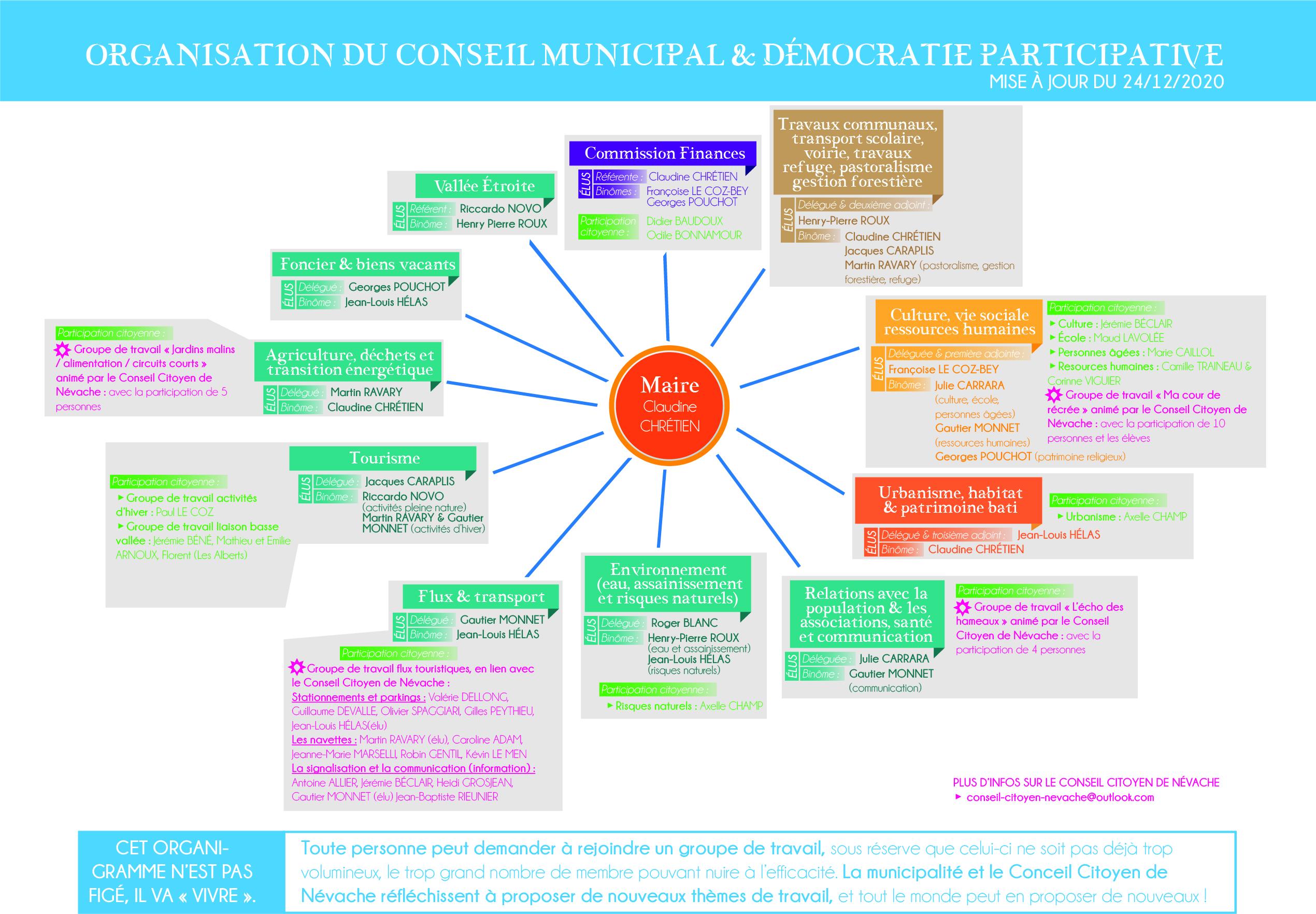 Organisation du conseil municipal de Névache et démocratie participative