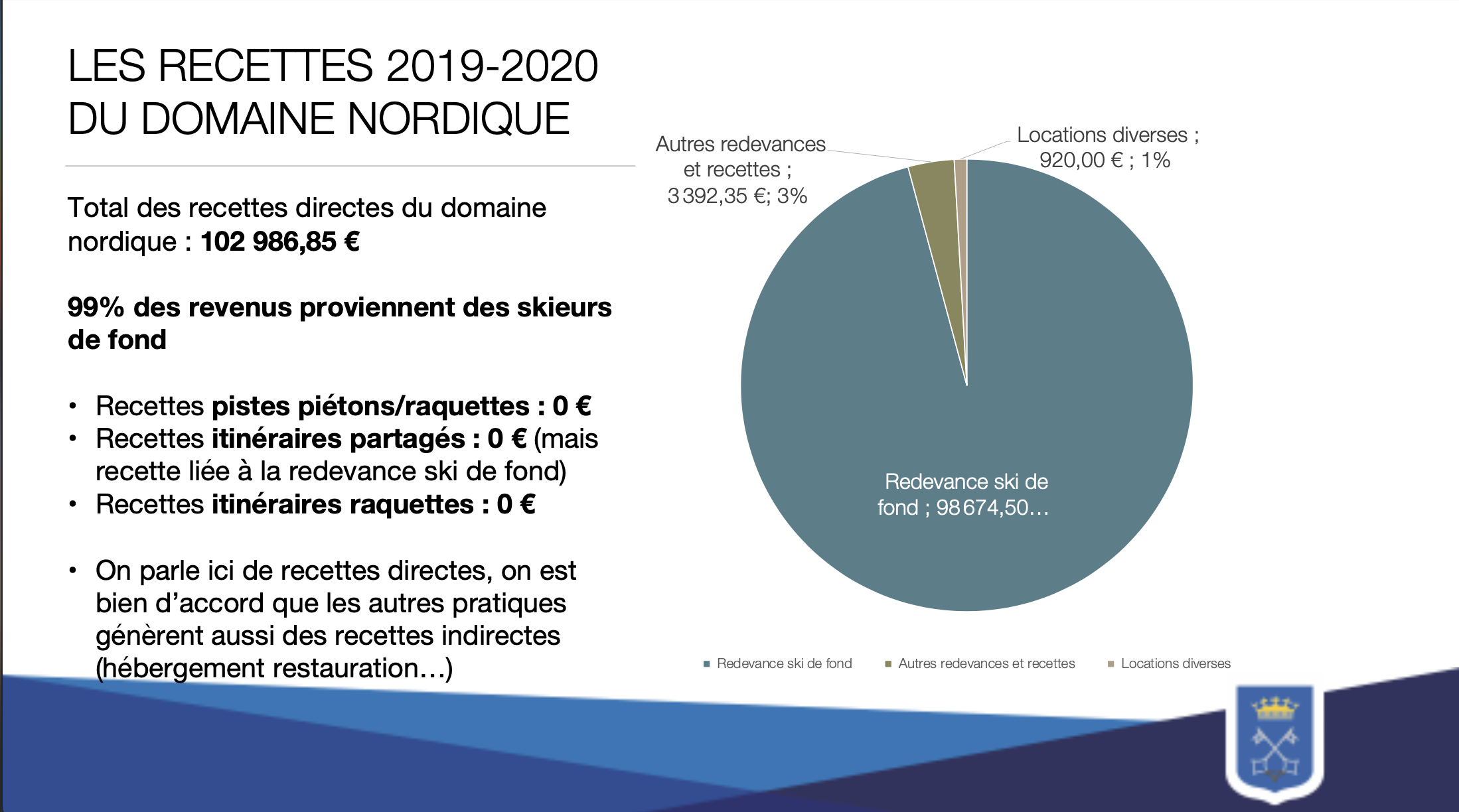 recettes du domaine nordique 2019-2020